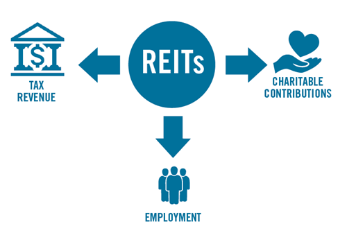 REIT benefits infographic